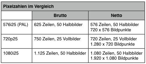 B_0309_HD_Tabelle_1