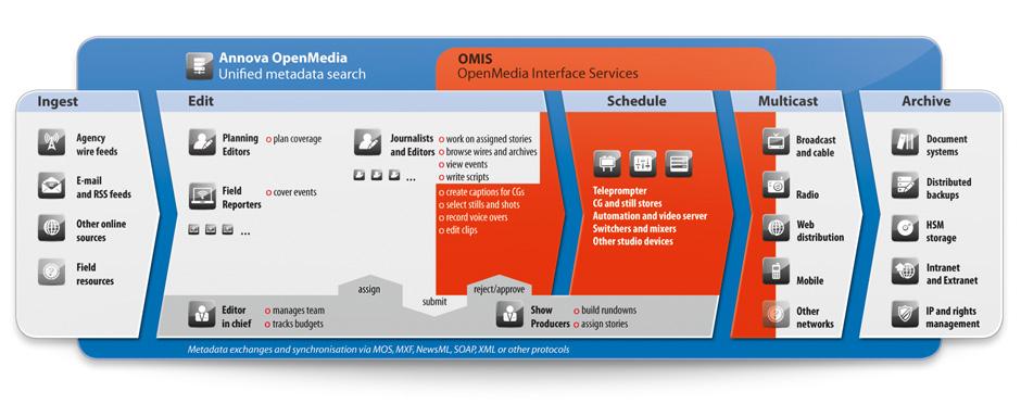 B_NAB13_Annova_OpenMedia_Workflow