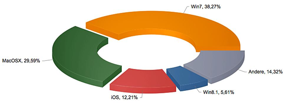 B_1014_OS_Charts