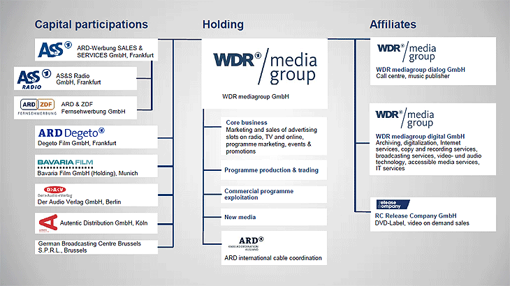 B_0315_WDR_MG_Organigramm
