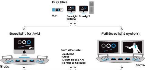 B_1013_Baselight_Avid_workflow