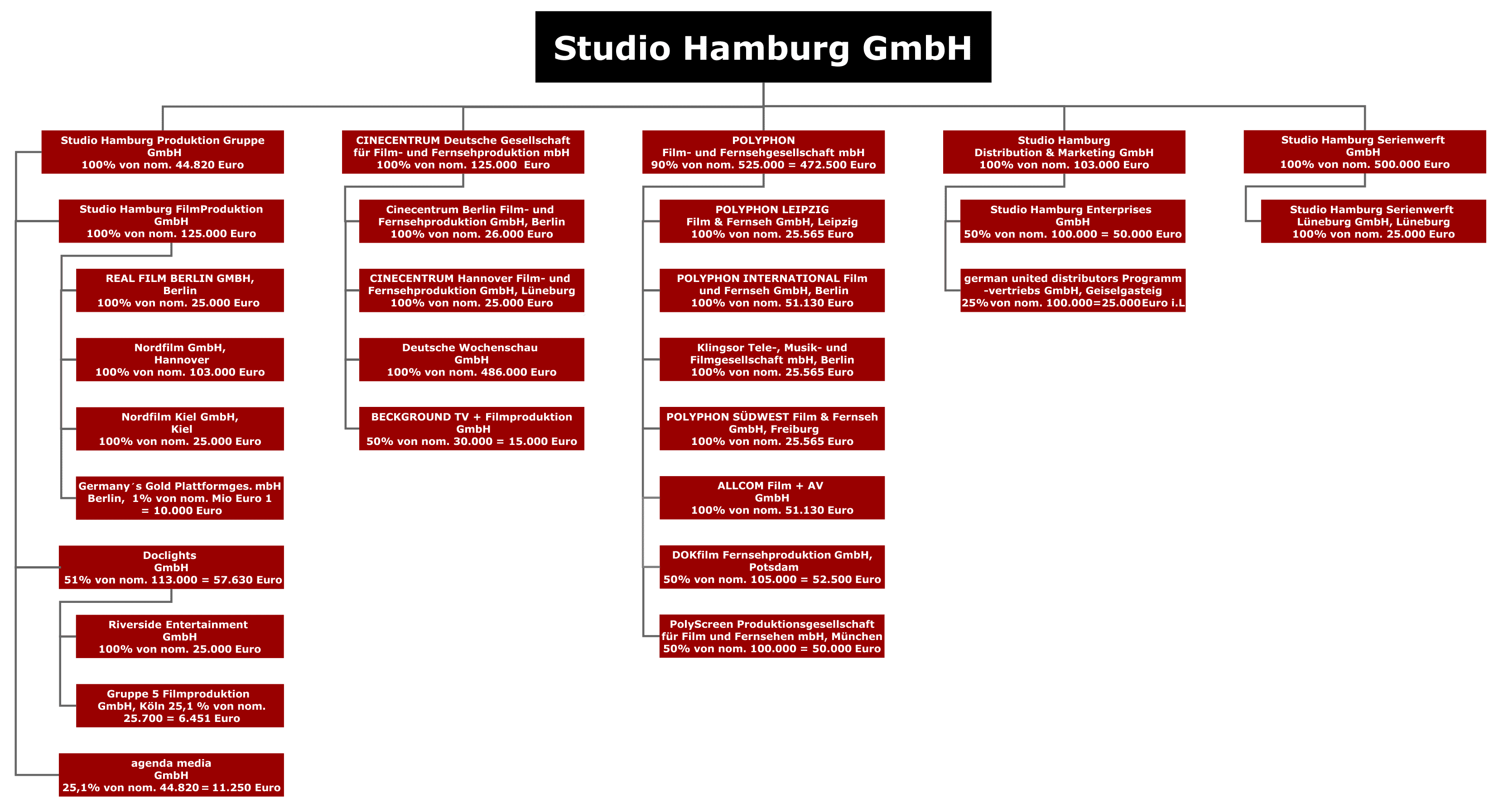 B_0114_Studio_Hamburg_Produktion_Dia