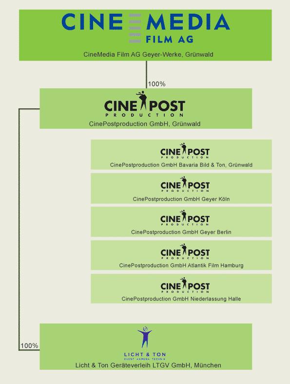 B_0813_Organigramm_Cine_Media