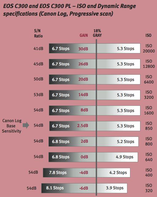 B_1111_Canon_C300_Range