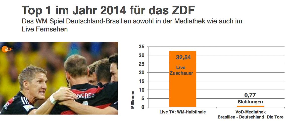 B_0315_TVSummit_ZDF_Bereczky_G4_Top