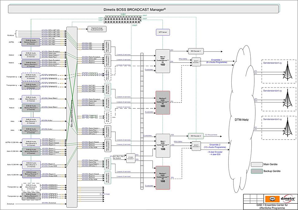 B_1214_RAS_Diagramm
