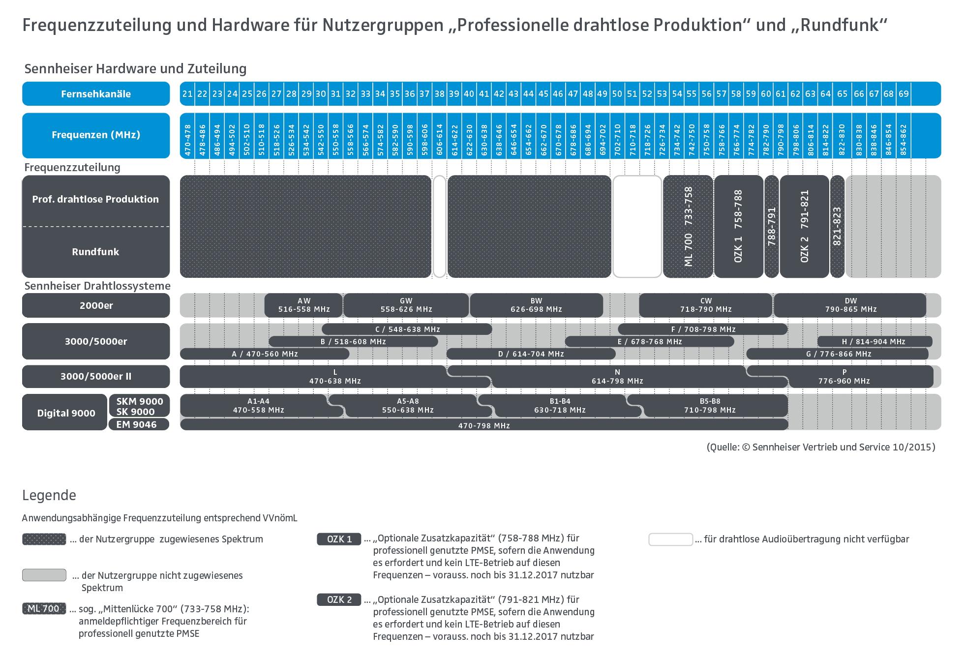 B_1215_Sennheiser_Grafik_Frequenzzuteilung