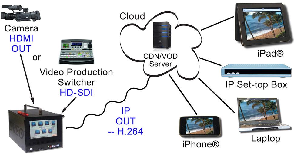 B_0813_DVEO_Mamba_IP-Streaming_scheme