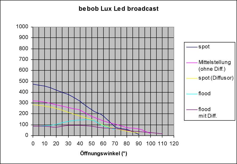 Es werde Licht: LED-Leuchten im Vergleich - film-tv-video.de