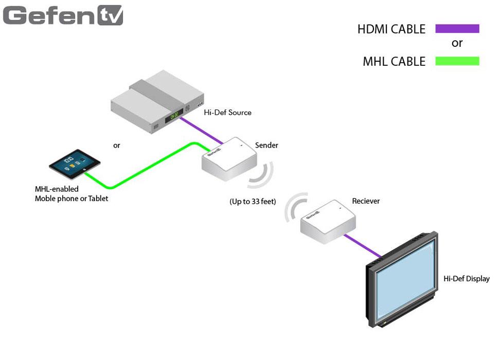 B_0114_Gefen_Wireless-HDMI_scheme
