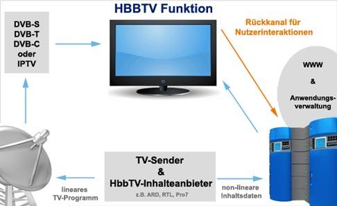 B_0910_HBB-TV_Schema