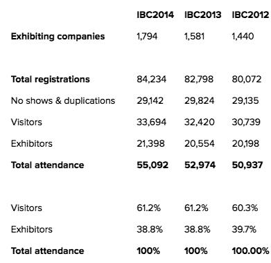 B_IBC15_Besuchertabelle