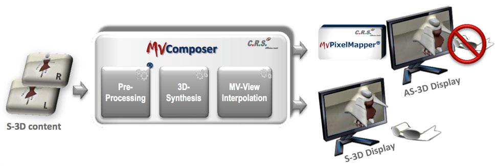 B_0213_CRS_MVComposer_scheme