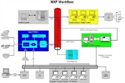 B_0605_MXF_Workflow