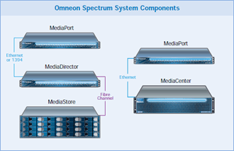 B_NAB11_Omneon_Spectrum_Com