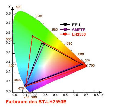 40097-B_0209_Pana_BT-LH2550FR