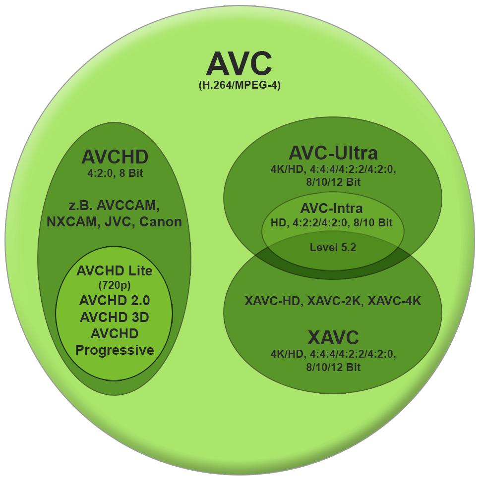 B_0213_Codec_Grafik_AVC