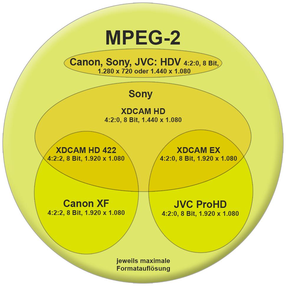 B_0213_Codec_Grafik_MPEG