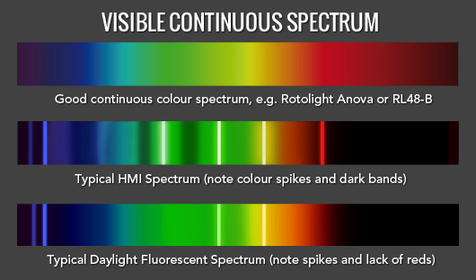 B_1013_Rotolight_Spectrascope_spectrum