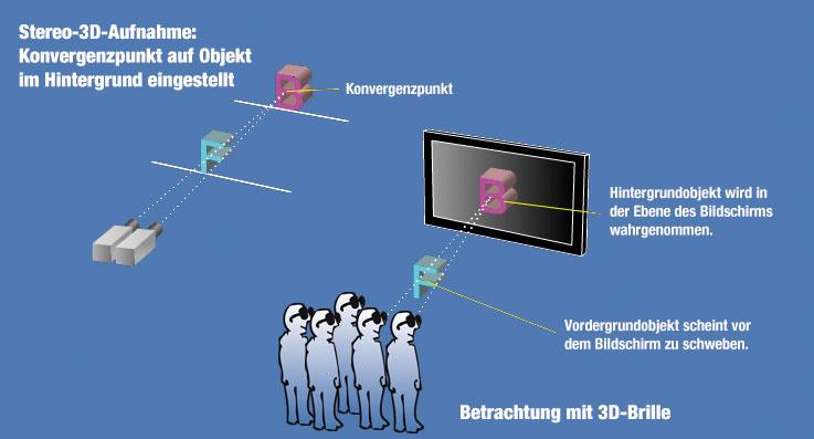 B_0910_Live3D_4_Baukasten