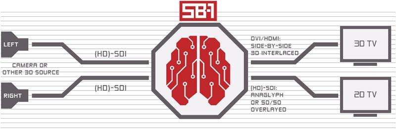 B_0309_Inition_SB-1_Schema