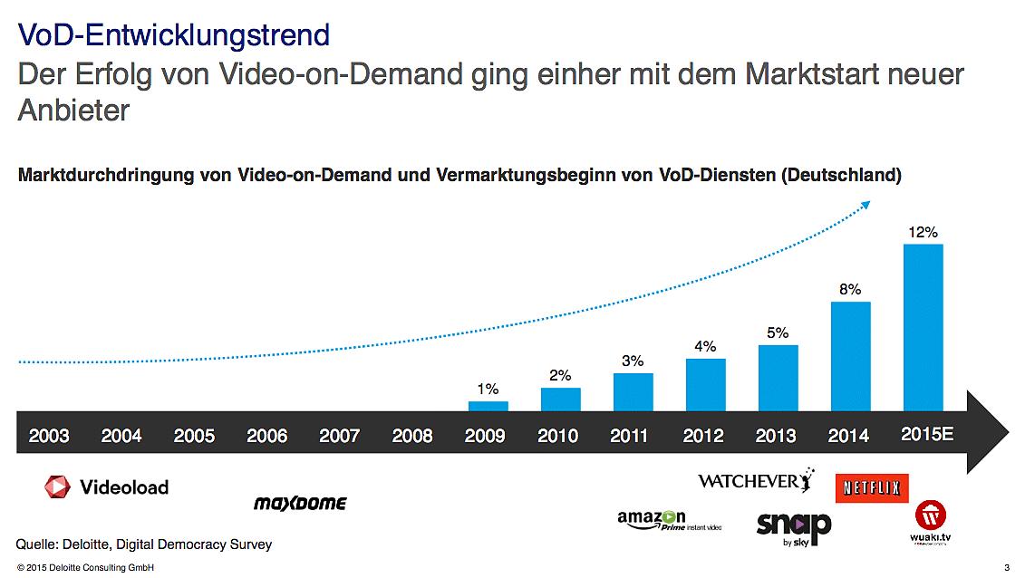 B_0315_TVSummit_Deloitte_Boehm_G_VoD_Trend