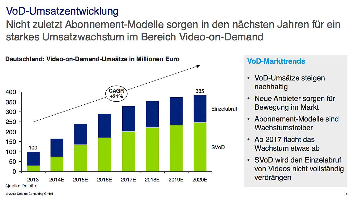 B_0315_TVSummit_Deloitte_Boehm_G_VoD_Umsatz