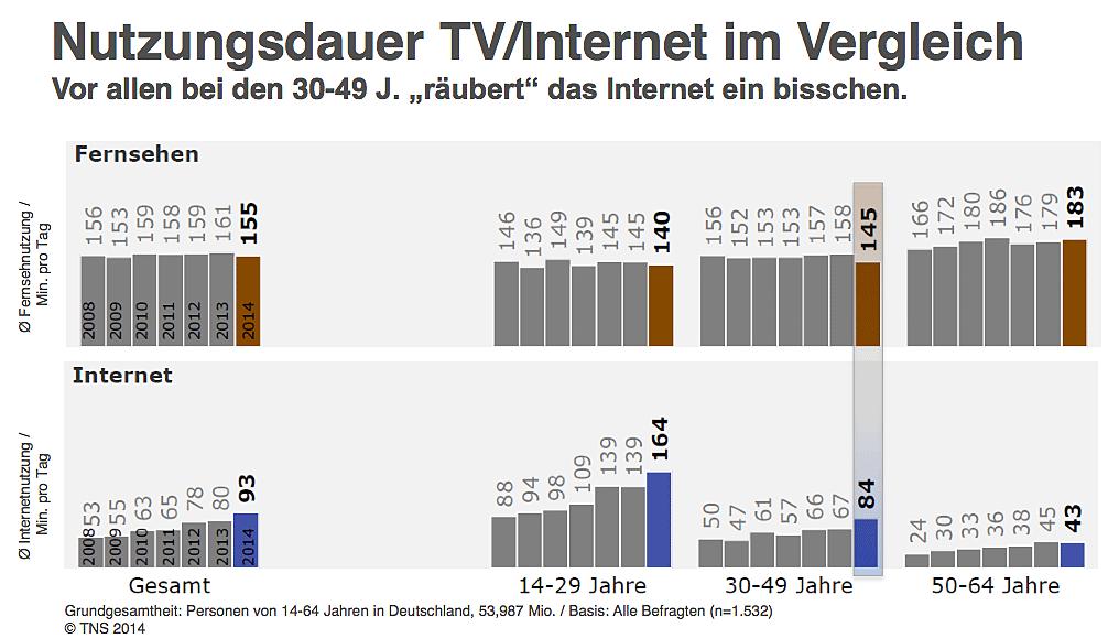 B_0315_TVSummit_ZDF_Bereczky_G5_Nutzung_1