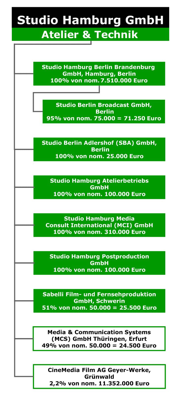Studio hamburg bleibt in berlin kauft in potsdam dazu for Studio hamburg jobs