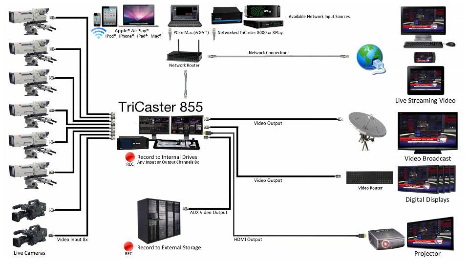 B_0213_Newtek_TriCaster855_diagram