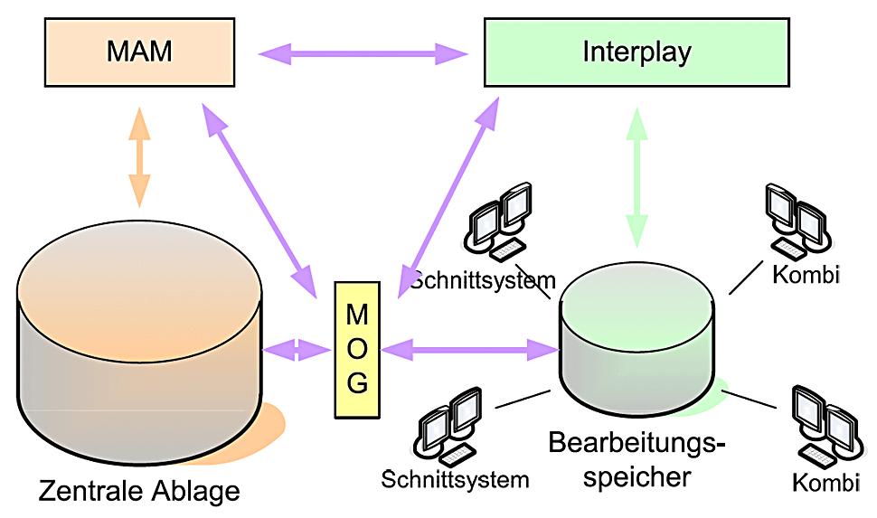 B_0812_SWR_G_Dia_Schnittstellen_Bearbeitung