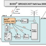 Dimetis: Boss Broadcast NetView 1000