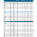 Akamai: »State-of-the-Internet«–Bericht für das dritte Quartal 2014