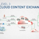 Level 3: Cloud Content Exchange