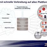ProSiebenSat.1: Bandlos in Playout und Archivierung