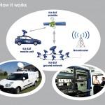 Skylogic: kompaktes, mobiles SNG-System mit flexibler Nutzung