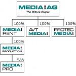 Media! AG stellt Insolvenzantrag