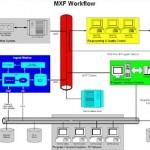 MXF: Von der Idee zum praktischen Einsatz