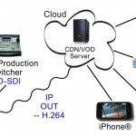 DVEO Mamba: Live-IP-Streaming