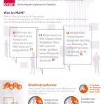 Avid-Studie zum Nutzen von MAM-Lösungen
