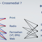 Crossmedia: Neue Wege in der aktuellen Produktion