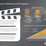 Schon 200 Filmtitel in Dolby Atmos