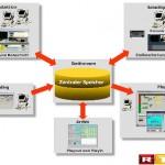 Effizientere Workflows als Ziel
