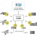 Sony arbeitet mit Evertz an IP-Interoperabilität