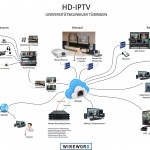 Remote-Production in HD per IP-Verbindung