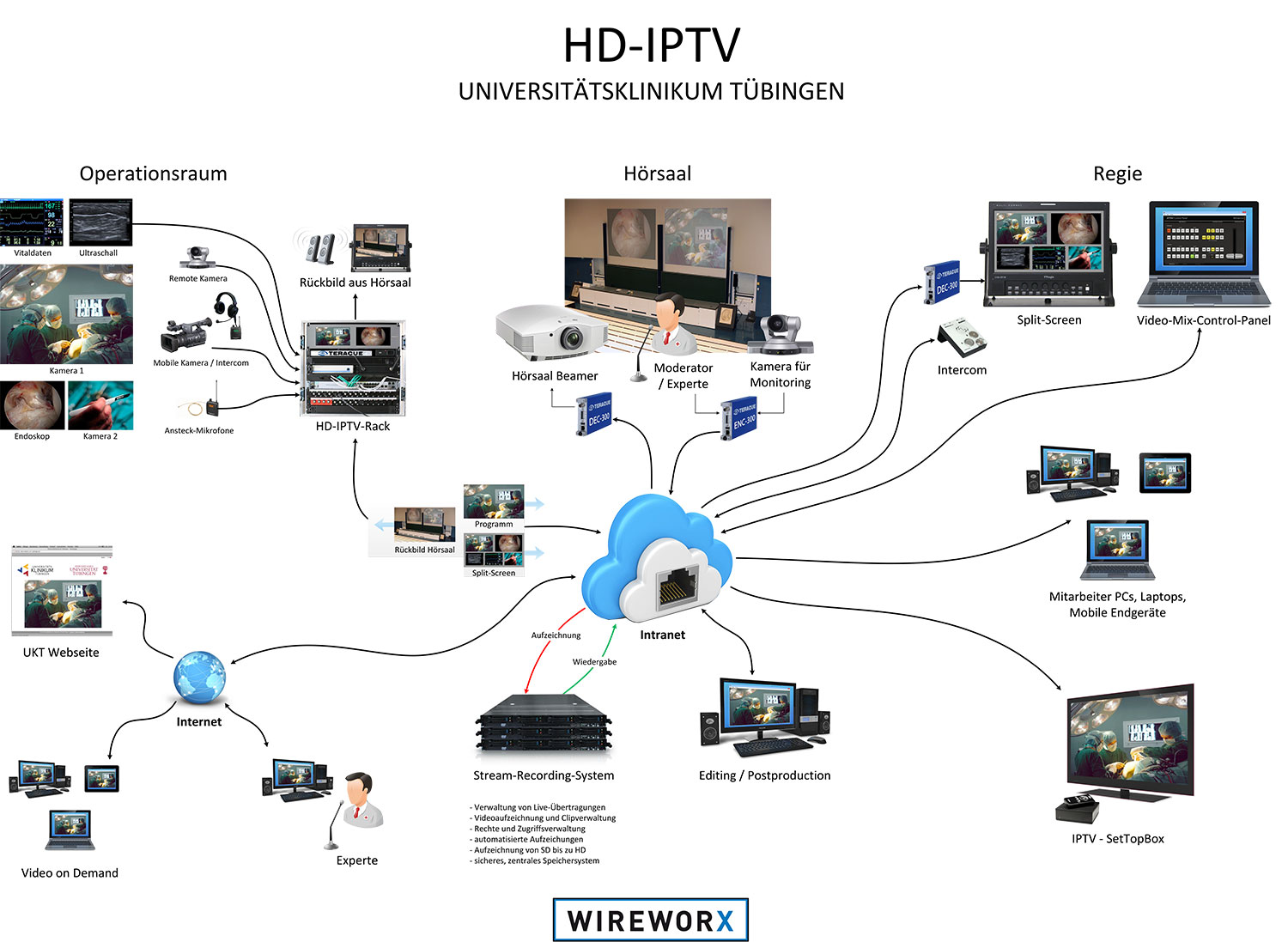 Remote Production In Hd Per Ip Verbindung Iptv Wiring Diagram B 1213 Wire 0 3 2 1