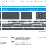 Drahtlostechnik umrüsten: Frequenzzuteilung ändert sich zum Jahresende 2015