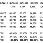 IBC2012: Aktuelle Besucherzahlen