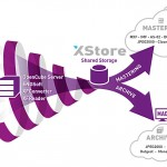 IBC2014: EVS XStore – shared storage