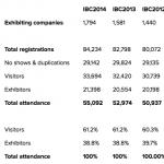 IBC2015: Neuer Besucherrekord
